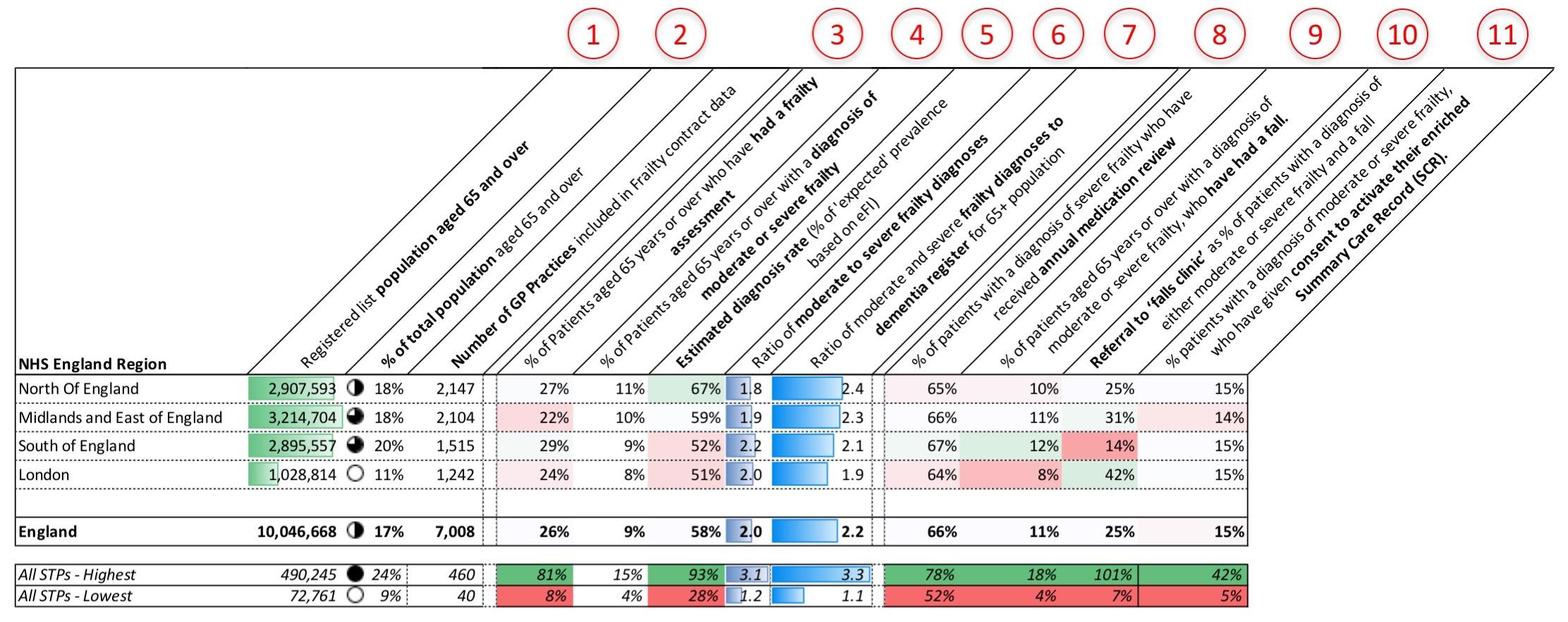 Frailty Metric Definitions | Frailty Care Heatmaps | GP